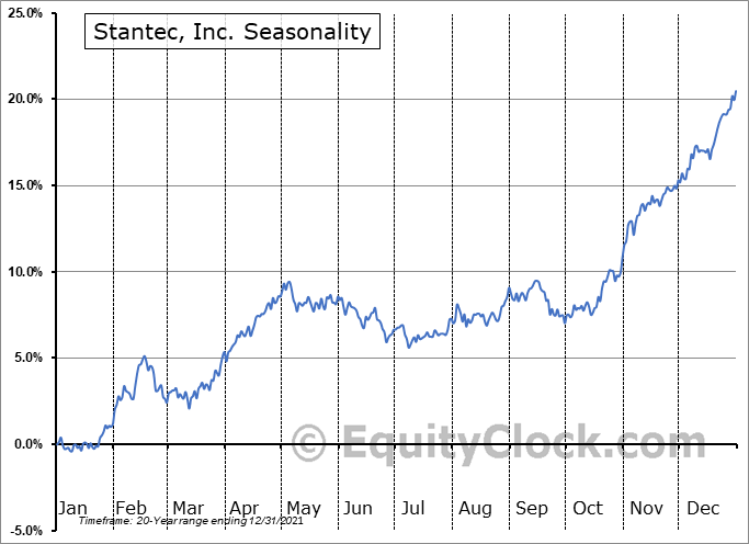 Stantec, Inc. (TSE:STN.TO) Seasonal Chart