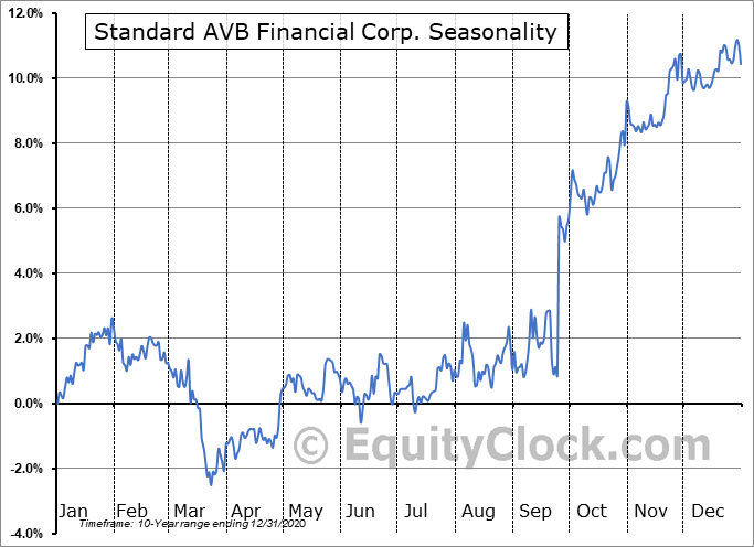 Standard AVB Financial Corp. (NASD:STND) Seasonality