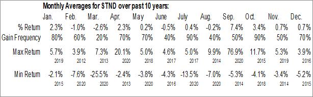 Monthly Seasonal Standard AVB Financial Corp. (NASD:STND)