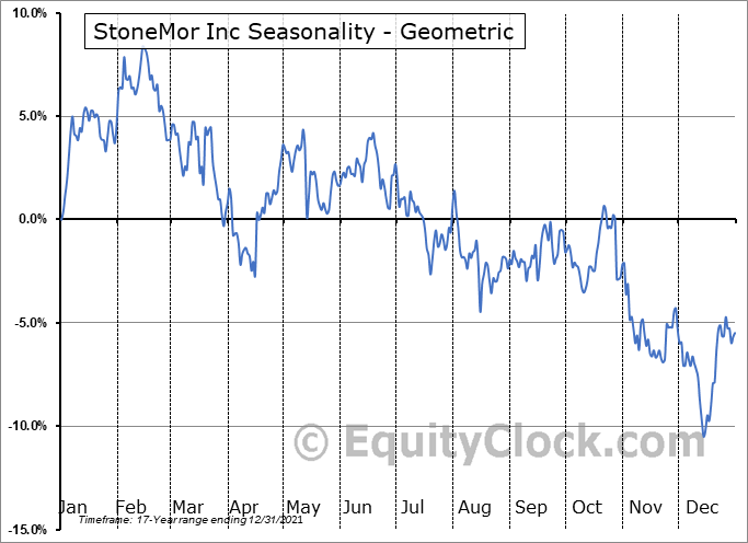 StoneMor Inc (NYSE:STON) Seasonality
