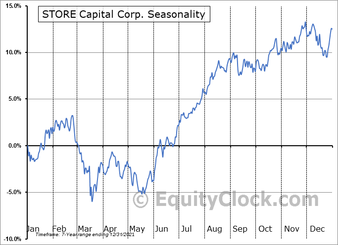 STORE Capital Corp. (NYSE:STOR) Seasonal Chart