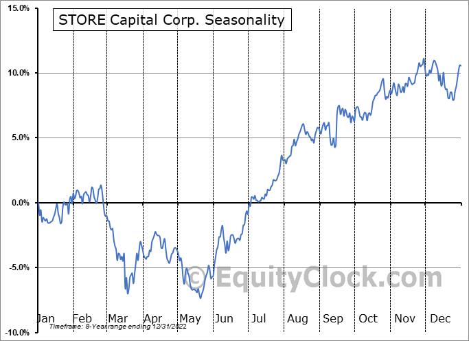 STORE Capital Corp. (NYSE:STOR) Seasonal Chart