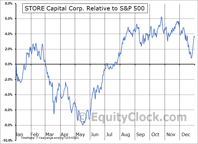 STOR Relative to the S&P 500