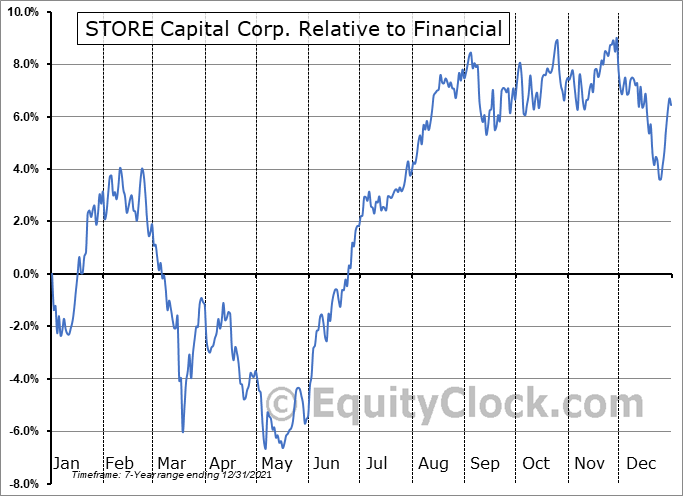 STOR Relative to the Sector