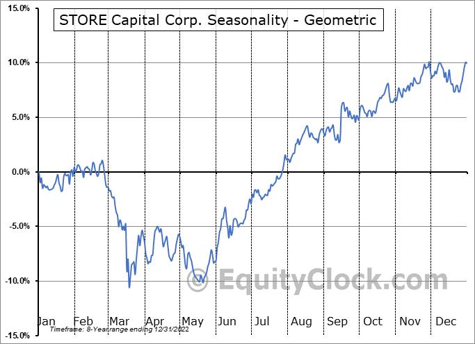 STORE Capital Corp. (NYSE:STOR) Seasonality