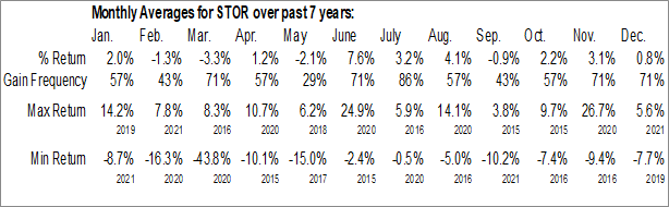 Monthly Seasonal STORE Capital Corp. (NYSE:STOR)