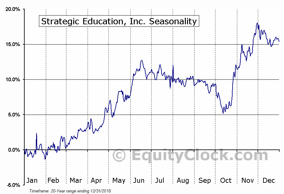 Strayer Education, Inc. (NASD:STRA) Seasonal Chart
