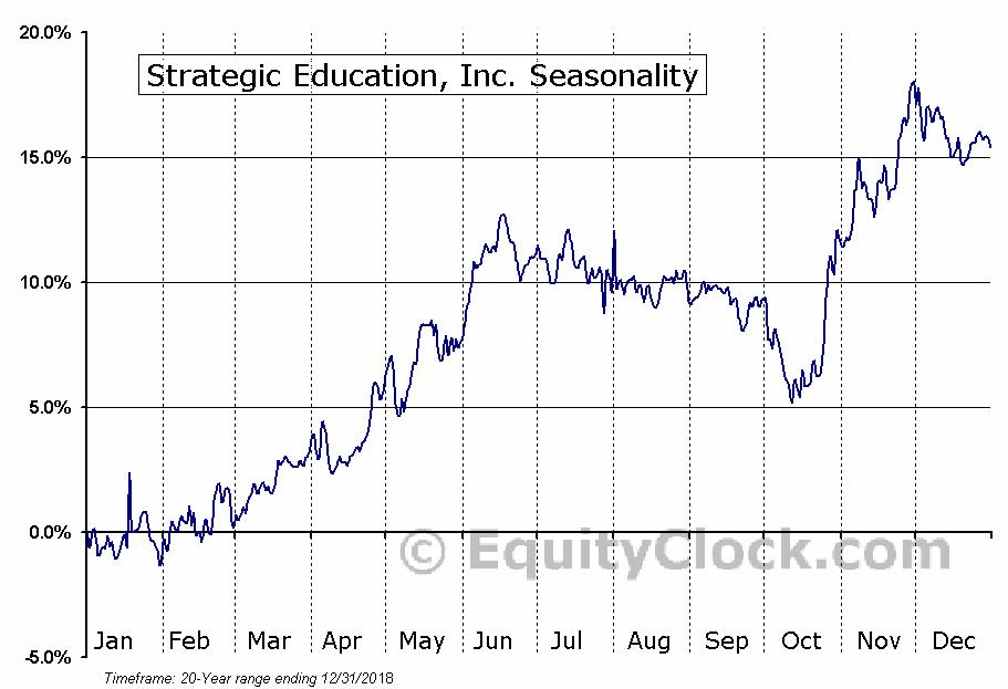 Strayer Education, Inc. (NASD:STRA) Seasonal Chart