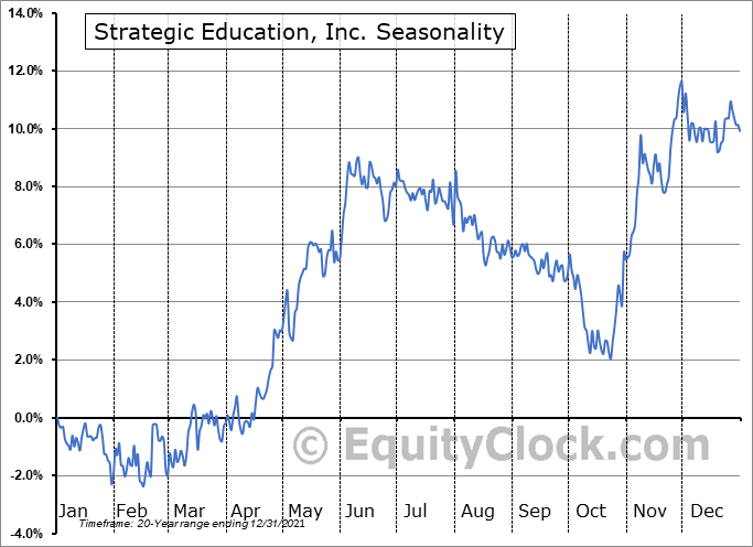 Strategic Education, Inc. (NASD:STRA) Seasonality