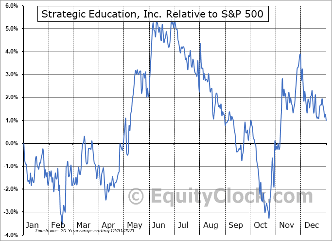 STRA Relative to the S&P 500