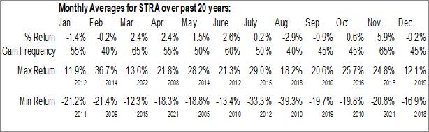 Monthly Seasonal Strategic Education, Inc. (NASD:STRA)