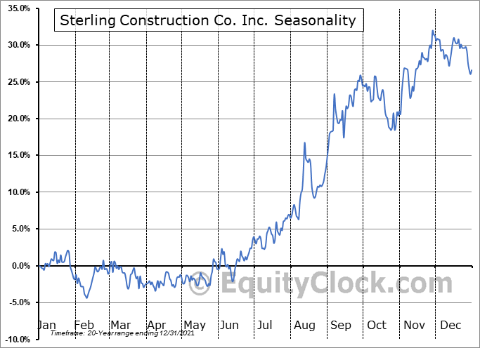 Sterling Construction Co. Inc. (NASD:STRL) Seasonal Chart
