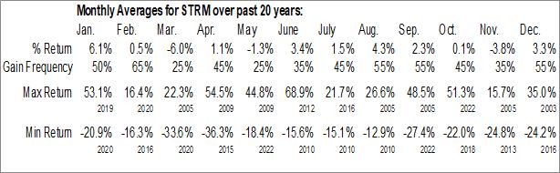 Monthly Seasonal Streamline Health Solutions Inc. (NASD:STRM)