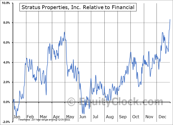 STRS Relative to the Sector