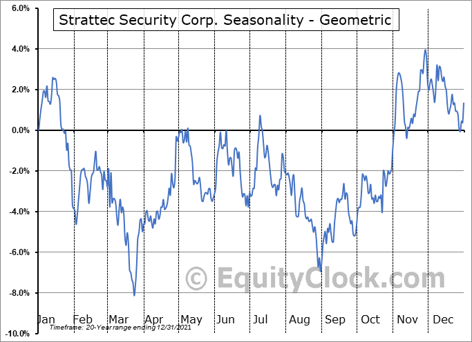 Strattec Security Corp. (NASD:STRT) Seasonality