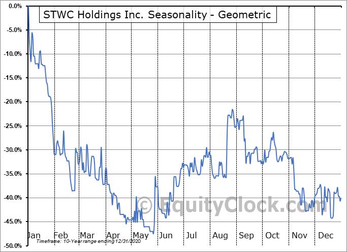 STWC Holdings Inc. (OTCMKT:STWC) Seasonality