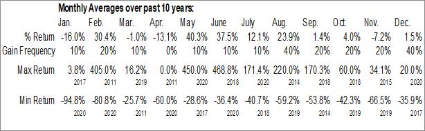 Monthly Seasonal STWC Holdings Inc. (OTCMKT:STWC)