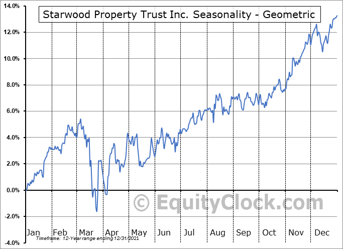 Starwood Property Trust Inc. (NYSE:STWD) Seasonality