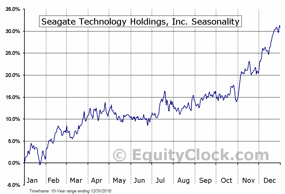 Seagate Technology Holdings, Inc. (NASD:STX) Seasonal Chart