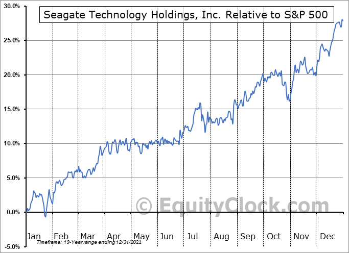 STX Relative to the S&P 500