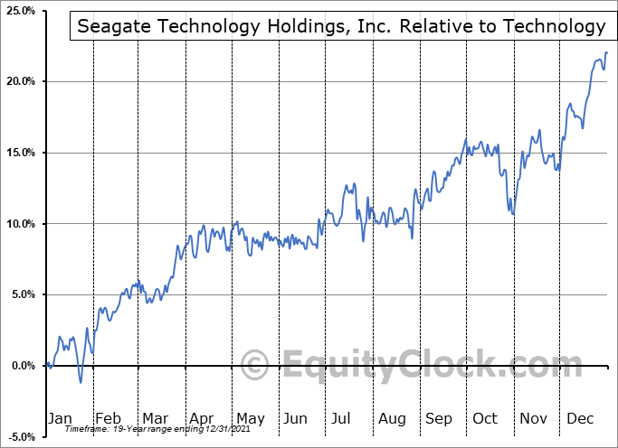 STX Relative to the Sector
