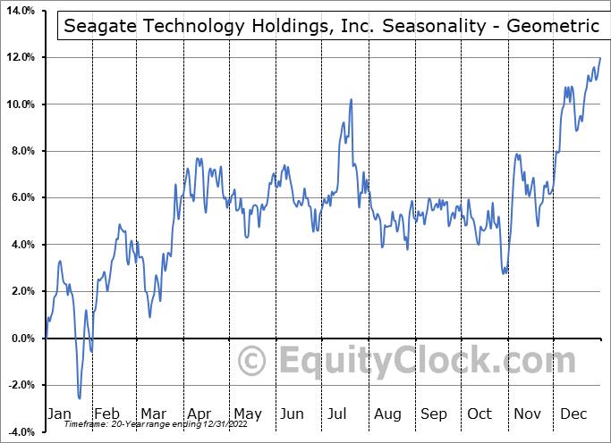 Seagate Technology Holdings, Inc. (NASD:STX) Seasonality