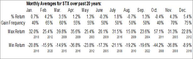 Monthly Seasonal Seagate Technology Holdings, Inc. (NASD:STX)