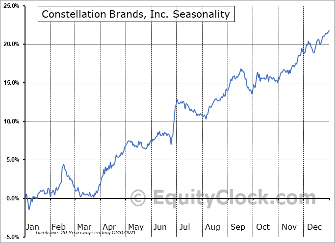 Constellation Brands, Inc. (NYSE:STZ) Seasonal Chart