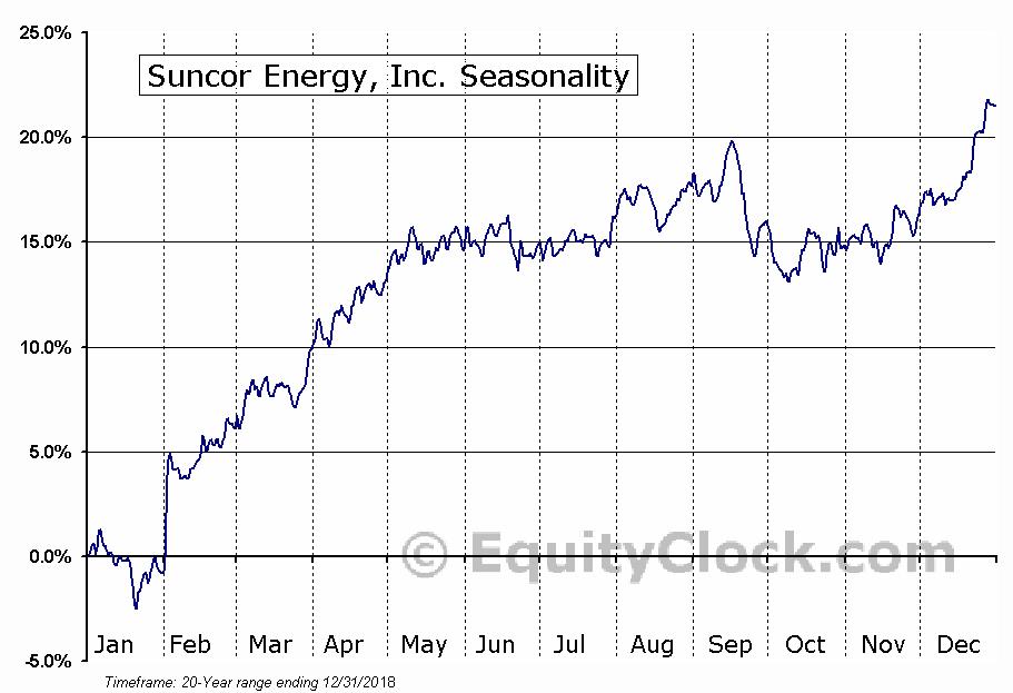 Suncor Energy Inc.  (TSE:SU) Seasonal Chart