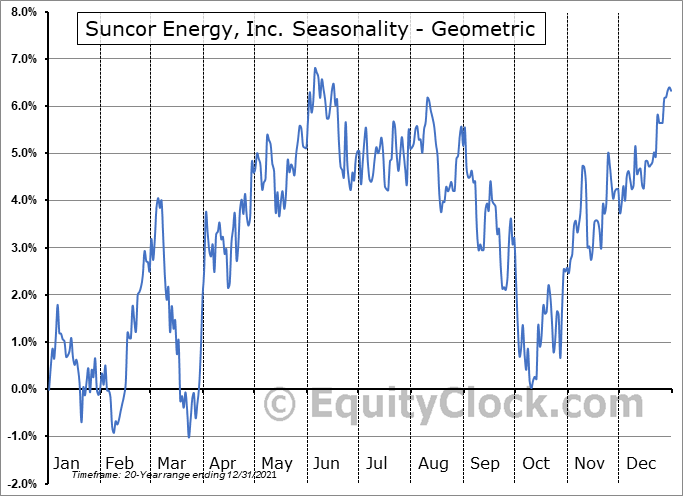 Suncor Energy, Inc. (TSE:SU.TO) Seasonality