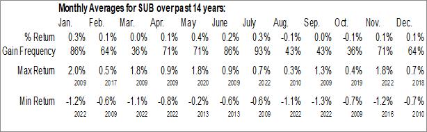 Monthly Seasonal iShares Short-Term National Muni Bond ETF (NYSE:SUB)