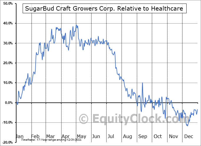 SUGR.V Relative to the Sector