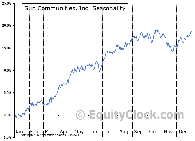 Sun Communities, Inc. (NYSE:SUI) Seasonal Chart