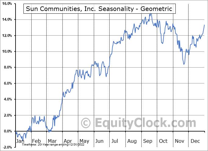 Sun Communities, Inc. (NYSE:SUI) Seasonality