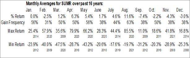 Monthly Seasonal Summer Infant, Inc. (NASD:SUMR)