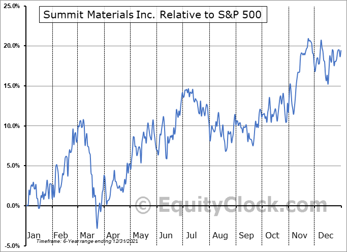 SUM Relative to the S&P 500