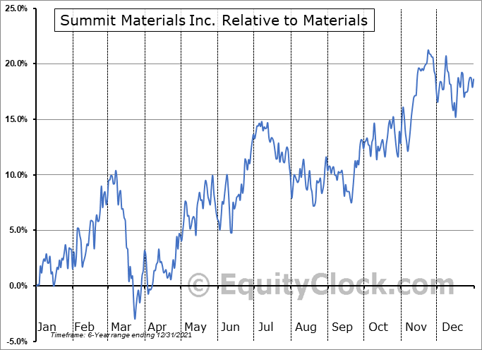 SUM Relative to the Sector