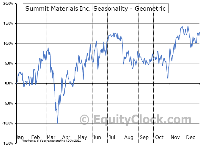 Summit Materials Inc. (NYSE:SUM) Seasonality