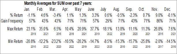 Monthly Seasonal Summit Materials Inc. (NYSE:SUM)