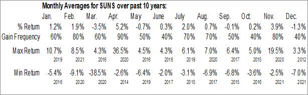 Monthly Seasonal Solar Senior Capital Ltd. (NASD:SUNS)