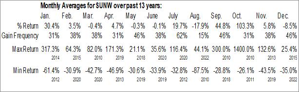 Monthly Seasonal Sunworks, Inc. (NASD:SUNW)