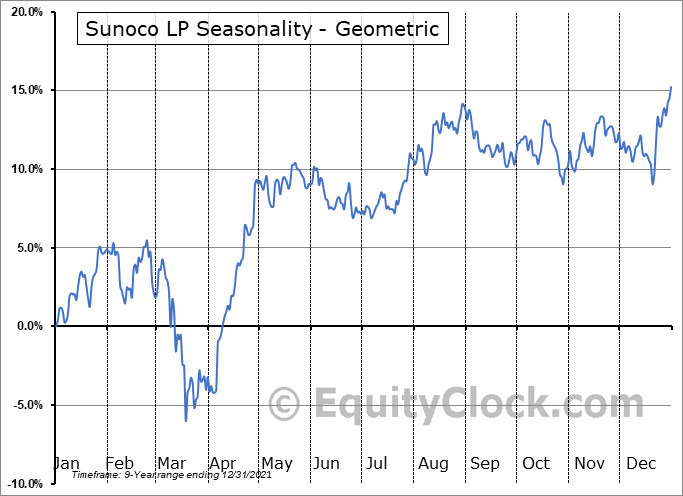 Sunoco LP (NYSE:SUN) Seasonality