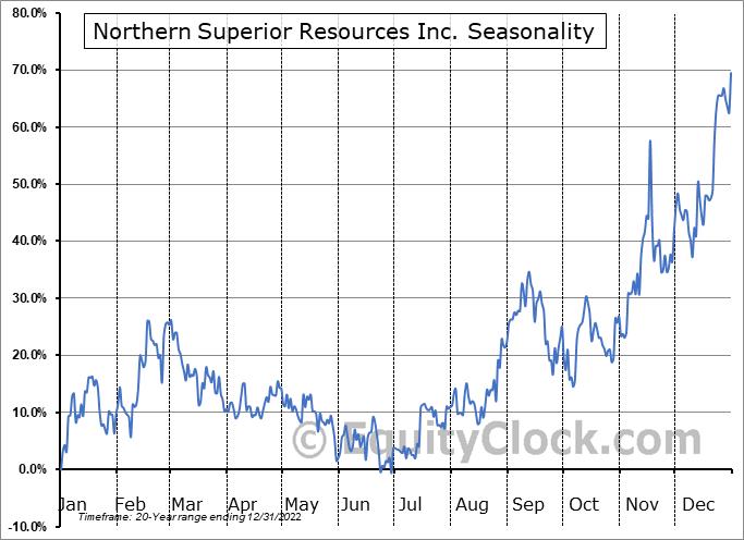 Northern Superior Resources Inc. (TSXV:SUP.V) Seasonality