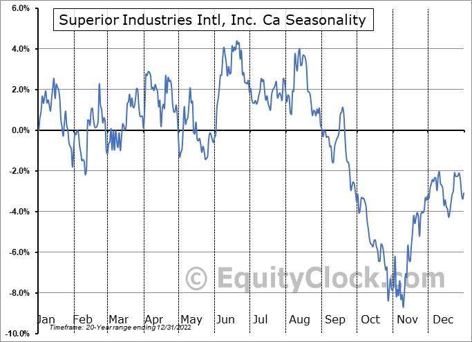 Superior Industries International, Inc. Seasonal Chart