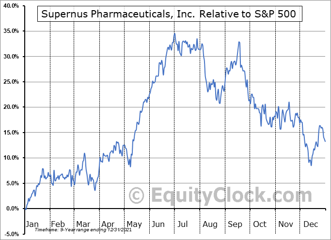 SUPN Relative to the S&P 500