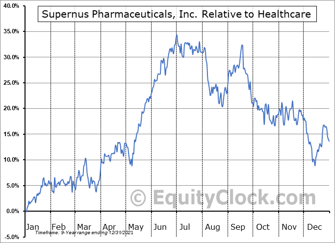 SUPN Relative to the Sector