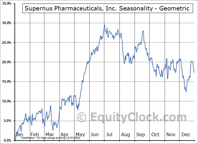 Supernus Pharmaceuticals, Inc. (NASD:SUPN) Seasonality
