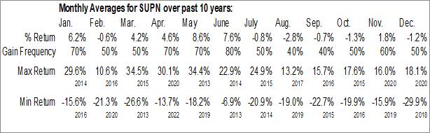 Monthly Seasonal Supernus Pharmaceuticals, Inc. (NASD:SUPN)