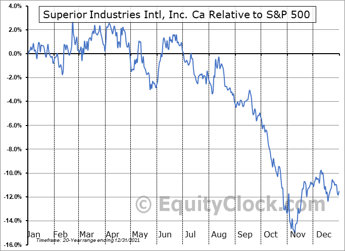 SUP Relative to the S&P 500