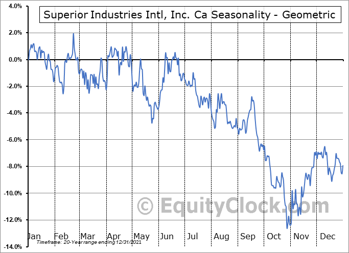 Superior Industries Intl, Inc. Ca (NYSE:SUP) Seasonality